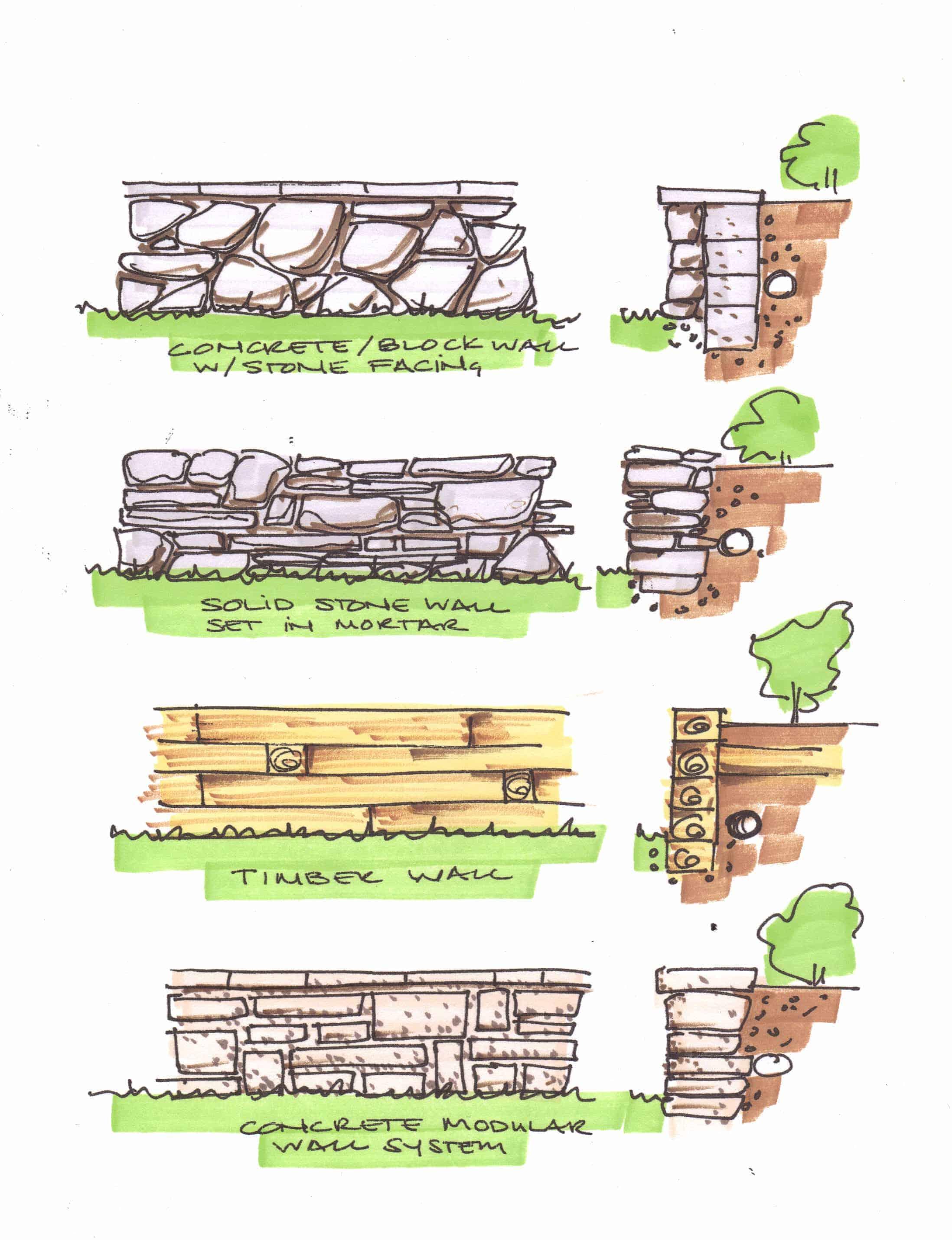 Wall Types Rivas Design Landscaping LLC
